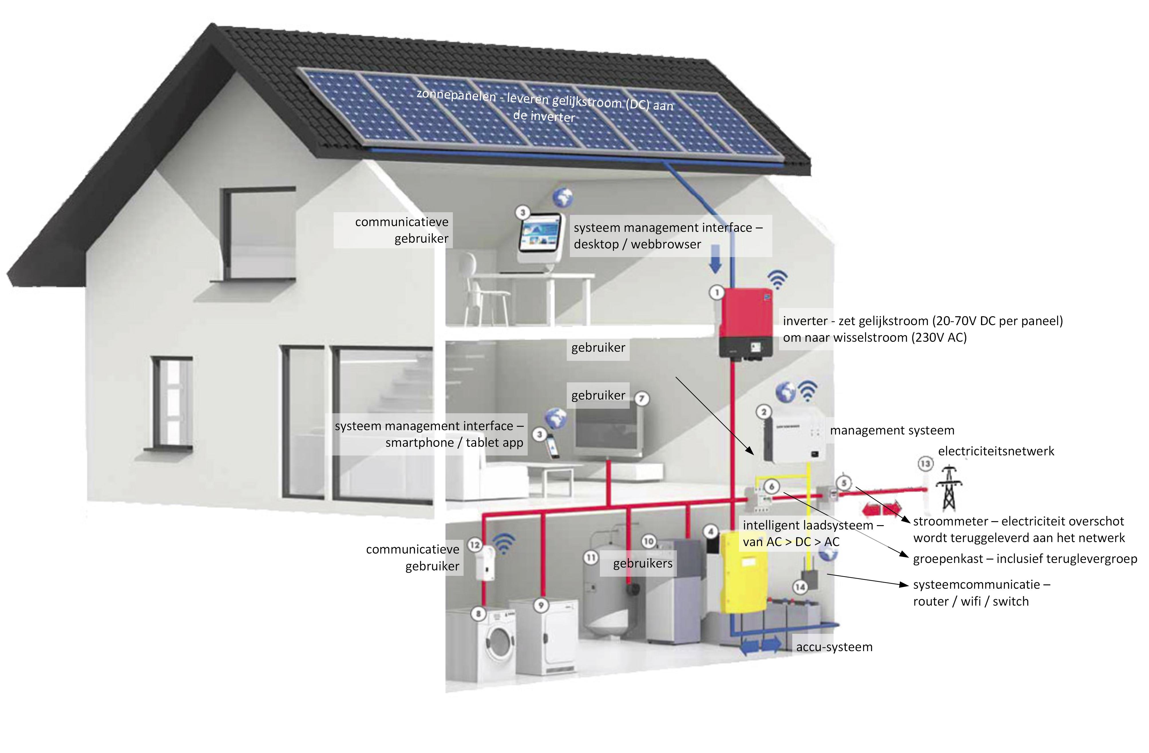 Een stroomgekoppelde  autonome of hybride zonnestroom