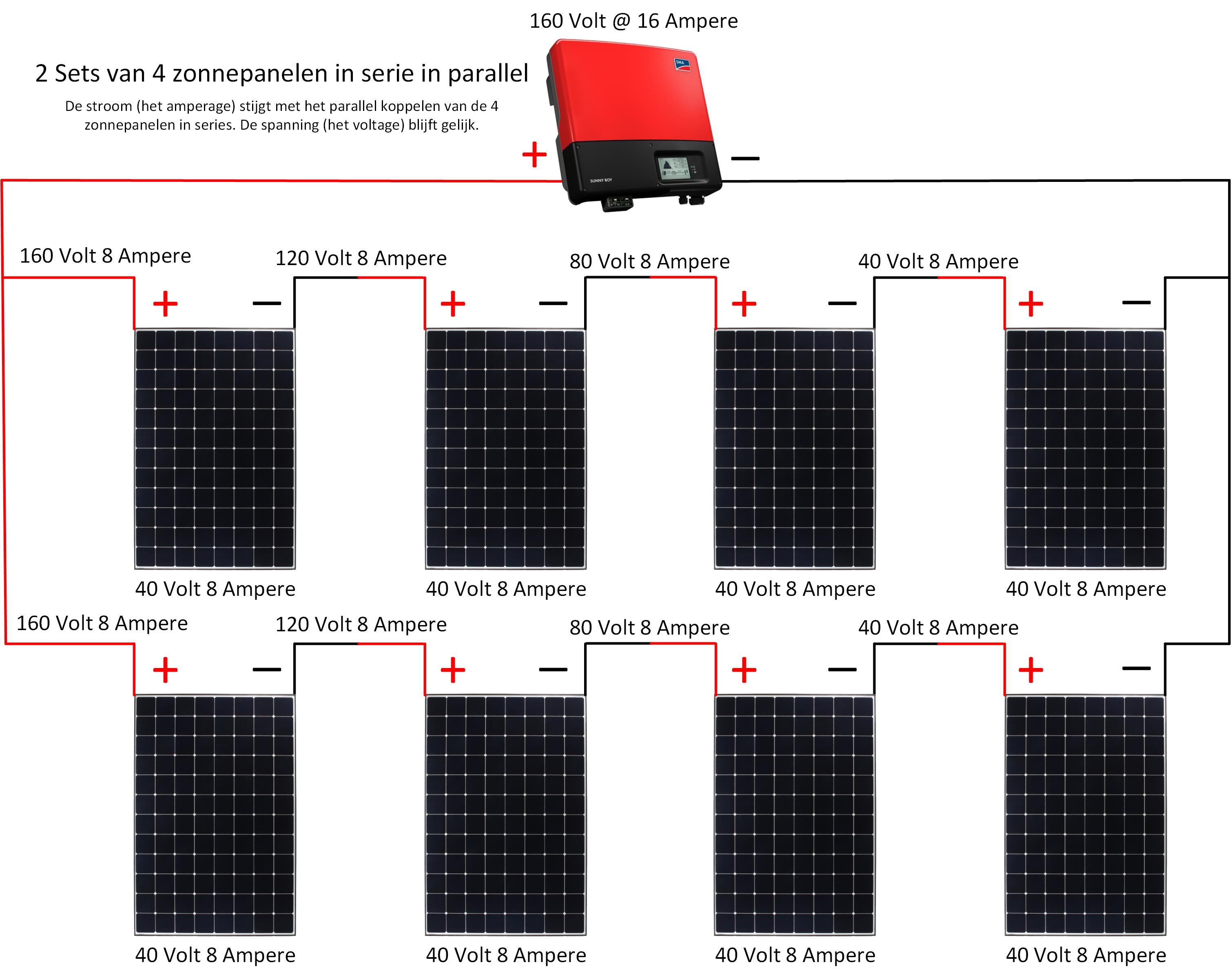 Opbrengstvariabelen Voor Zonnepanelen De Groene Energie