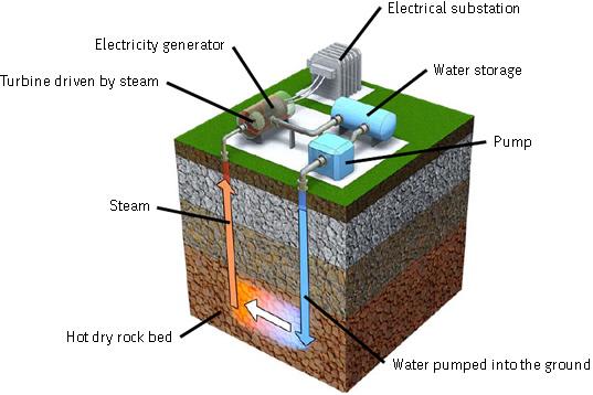geothermal energy diagram simple bosch geothermal wiring diagram introductie bodemenergie en geothermische energie - de ...