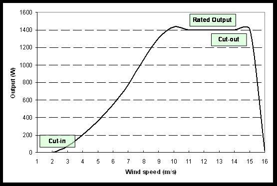 Hoe werken windturbines? - De Groene Energie Maatschappij