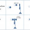 Hoe werken windturbines? - De Groene Energie Maatschappij Liam F1 Urban Wind Turbine